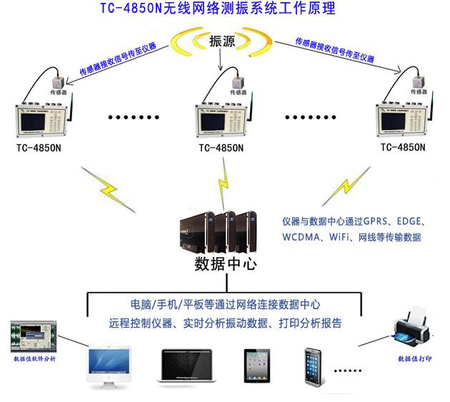 4850N网络测振仪 桥梁振动监测