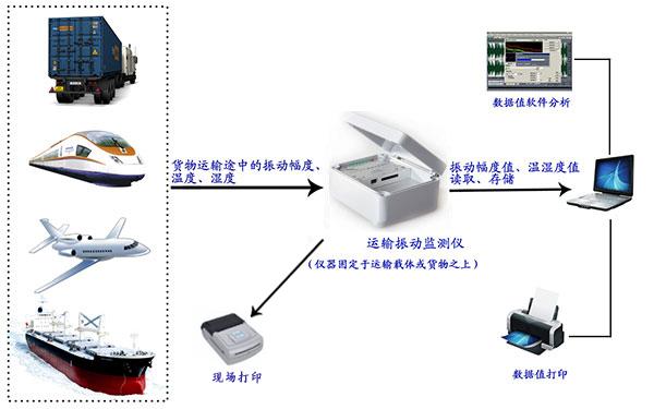 冲击记录仪_运输测振仪图片