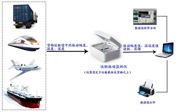 tct-1运输振动监测仪工作原理图
