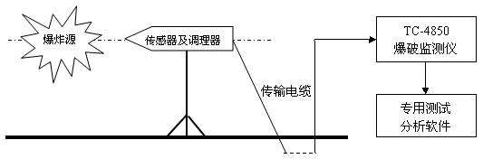 常规运用: 爆破冲击波安全评估方面的爆破施工环境影响监测、空气自由场冲击波测定、爆破施工监理、爆破设计验证及优化、爆破超压影响监测、空气冲击波监测等方面。  TC-4850冲击波型测振仪在大型矿山爆破中对周边空气超压影响监测 怎样选择和安装传感器? 国内目前采用的主要是振动速度传感器,选择的要素主要是:灵敏度要与被测信号的强弱,以及二次仪表的量程相匹配,一般为28V/m.